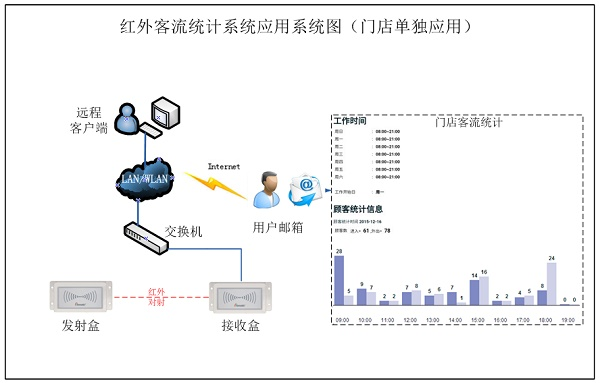 PDB3100 雙向客流人數統計系統應用,客流統計,紅外客流統計,自動語音提示