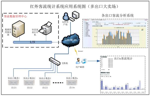 PDB3100 雙向客流人數統計系統大店應用,客流統計,紅外客流統計,自動語音提示