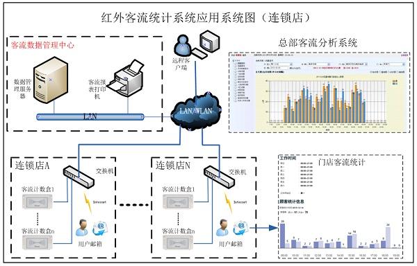 PDB3100-連鎖店應用,客流統計,紅外客流統計,自動語音提示,雙向客流人數統計
